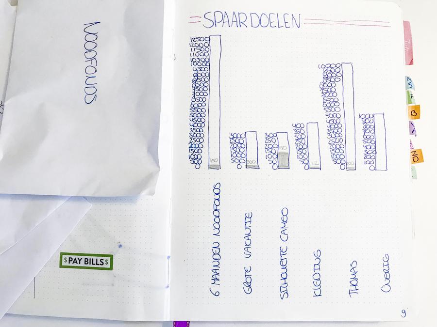 Sparen update juli, spaartips en GRATIS Spaarplannen template