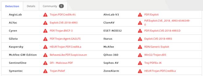 Image of CVE 2018 4993 on Virustotal