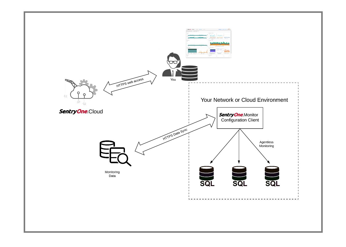 Sentryone Monitor Powerful Cloud Based Sql Server Monitoring