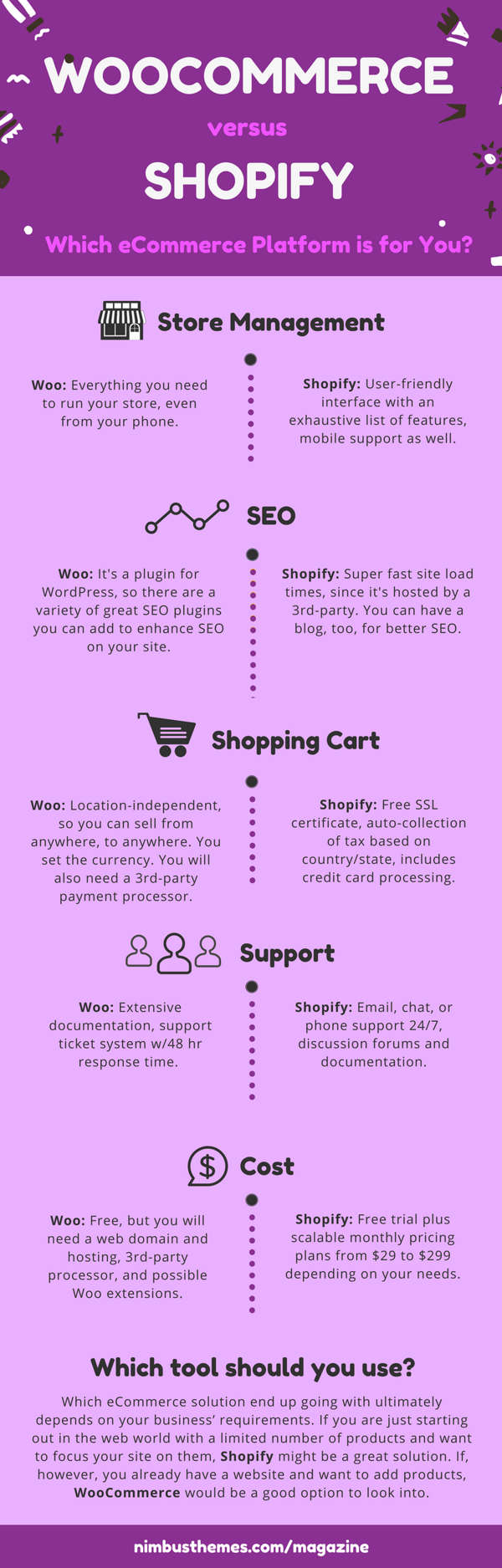 woocommerce vs shopify infographic