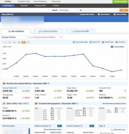 Compete Site Profile