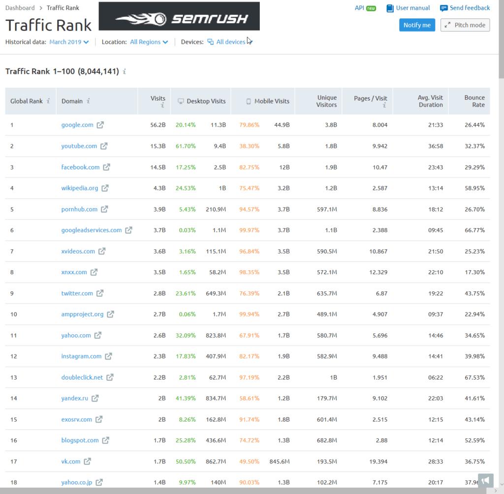 Traffic Ranks.