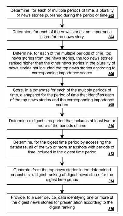 Importance Scores for news stories flowchar