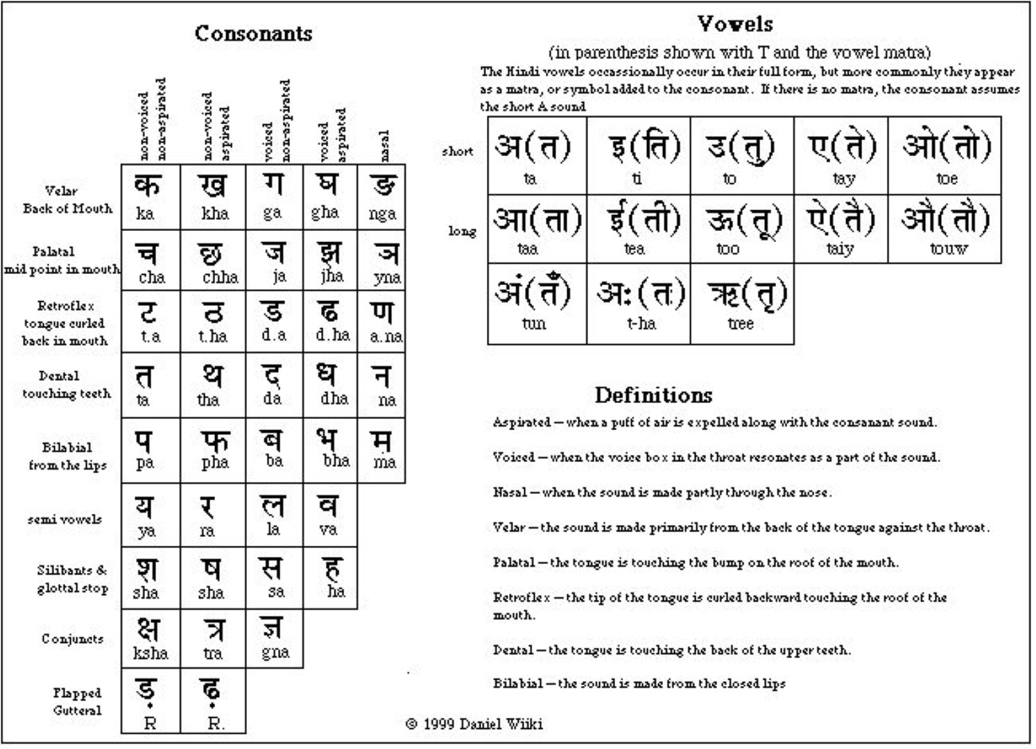 I Will Translate 100 Words From English To Hindi No