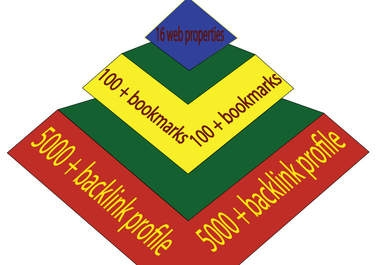 """build pyramid 3tier with 35 + high PR blogs,120 + bookmarks and """"5000+ backlink"""", linkwheel + pyramid = linkpush"""