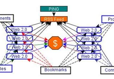 """""""create Link PYRAMID of 8 High Pr Web 2 properties plus 110+ Mixed backlinks of wiki links+comment+profiles to them"""""""