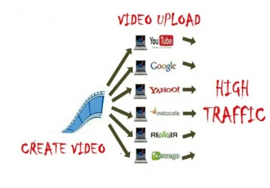I will create TEXT PROFESSIONAL business video presentation & submit in TOP 5 video submission site