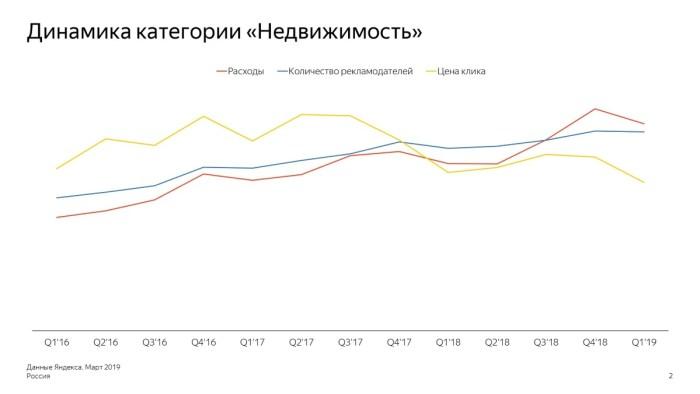 Динамика категории «Недвижимость» в России: расходы, количество рекламодателей, цена клика