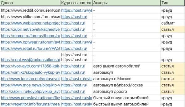 Отбор спамных доноров для снятия ссылок