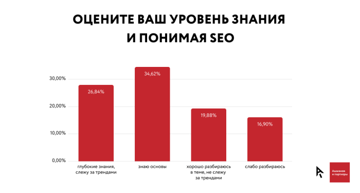 How SEO Knowledge Affects Promotion Results