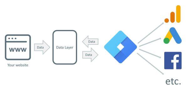 Уровень данных, схема