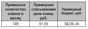 Расчет на основе данных Яндекса