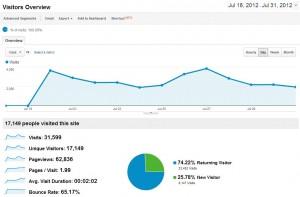 Blog Traffic July 2012