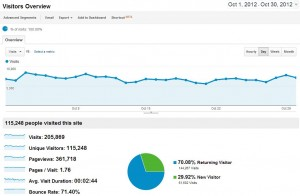 Blog Traffic October 2012