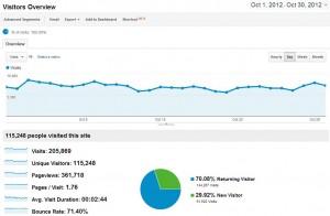 Blog Traffic Octobre 2012