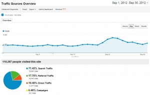 Traffic Sources September 2012