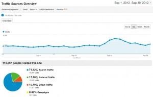 Sources de trafic Septembre 2012