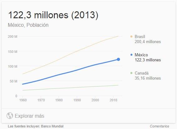 Población-de-México-en-2013