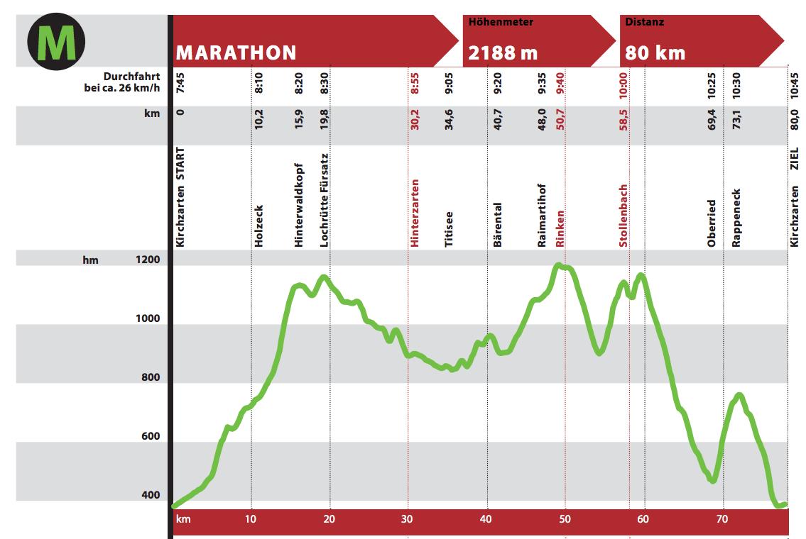 Höhenprofil Marathon