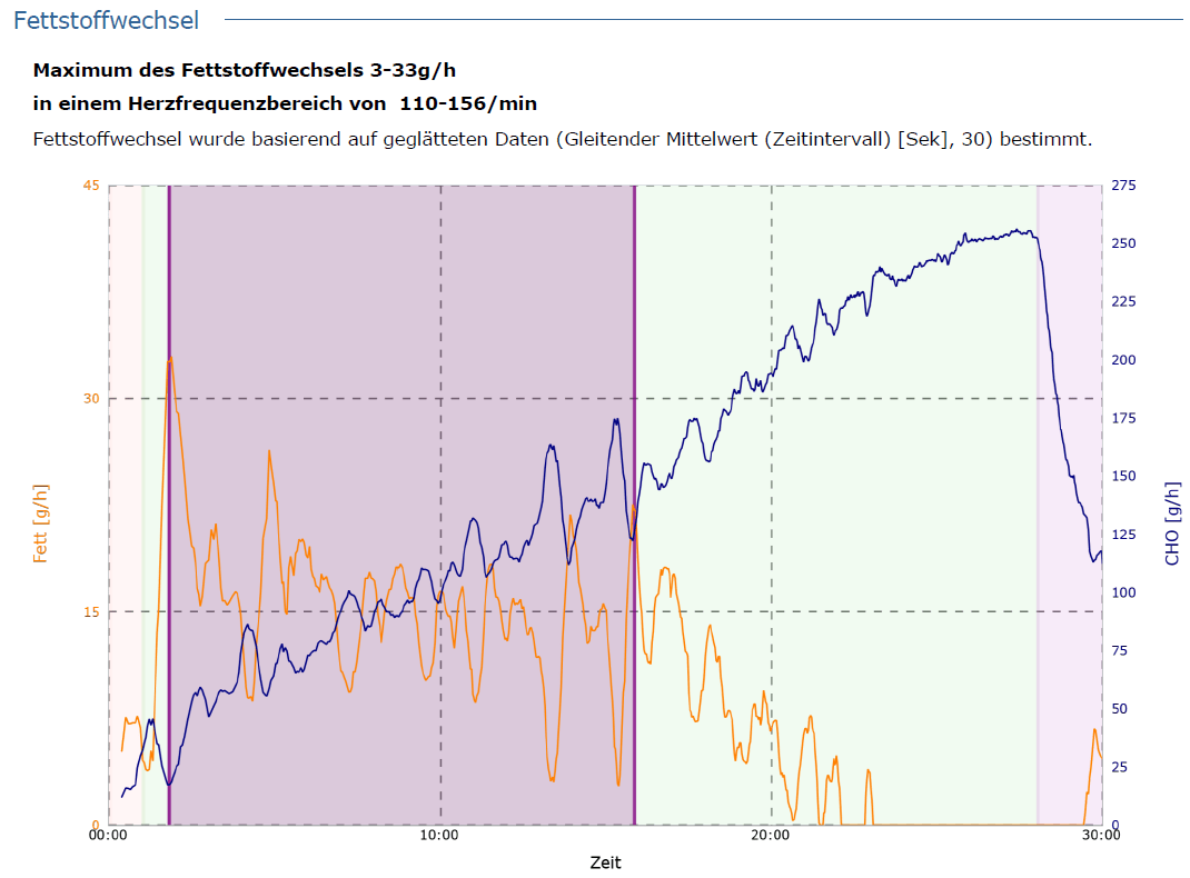 2018.11.05_Tobi_Fettstoffwechsel