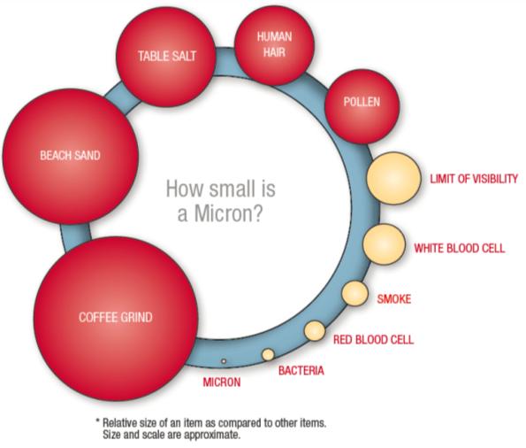 Micron size