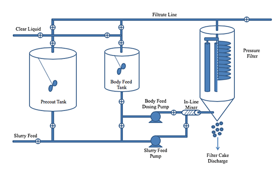 Troubleshooting Filter Aids and Filtration Systems - SepSol