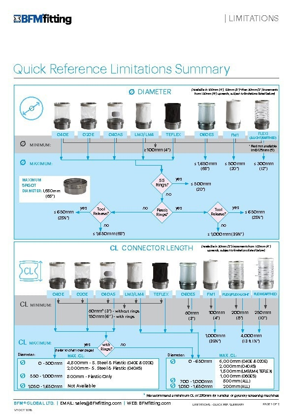 BFM Quick Reference Limitations Summary