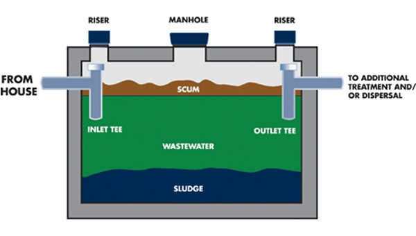 How Septic Systems Work