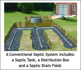 What Kind of Septic System Do I Have: Conventional Septic System