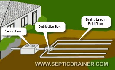DIY Septic Drain Field Repair - How to Locate Your Septic System
