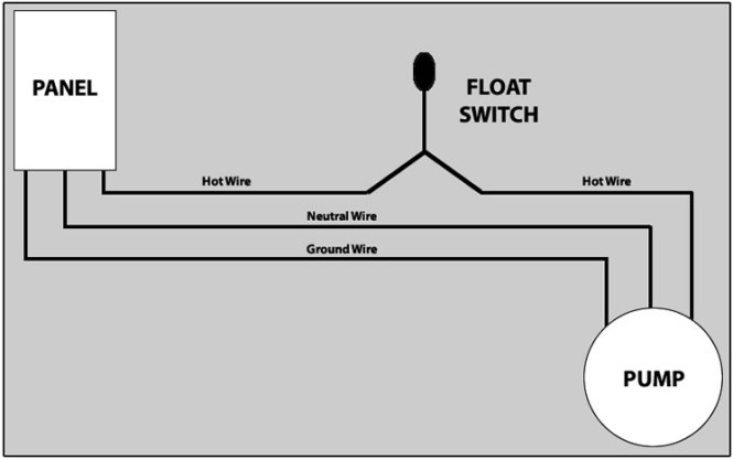 johnson bilge pump switch wiring diagram wiring diagrams installing a bilge pump by don casey boattech boatus