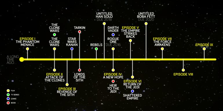 starwars_timeline