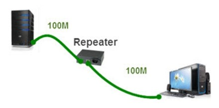 Repeater Computer Networking Tools With Images And Explanations