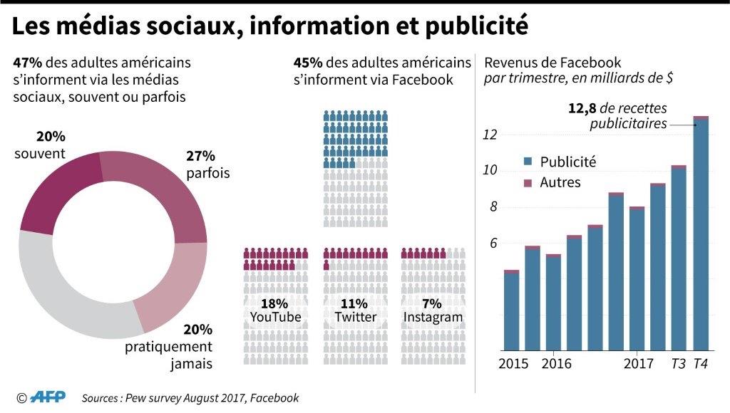 Les médias sociaux, information et publicité © AFP John SAEKI