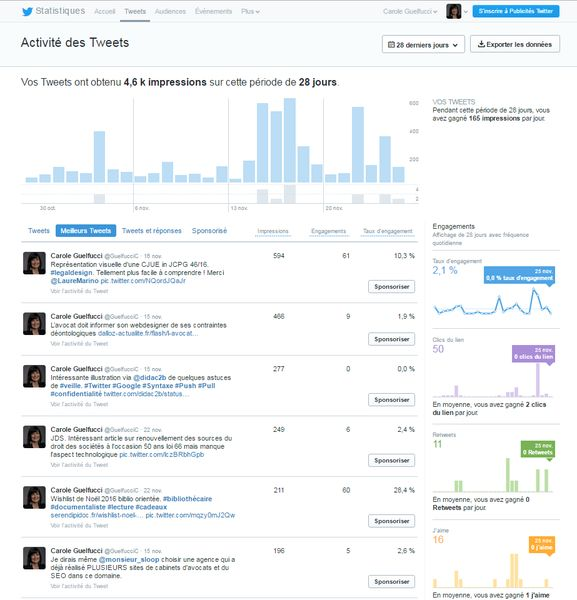 Extrait Twitter Analytics