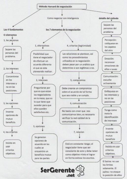 harvard-metodo