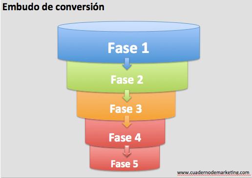 EmbudoConversion_01