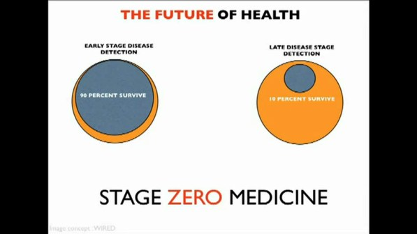The Future of Health