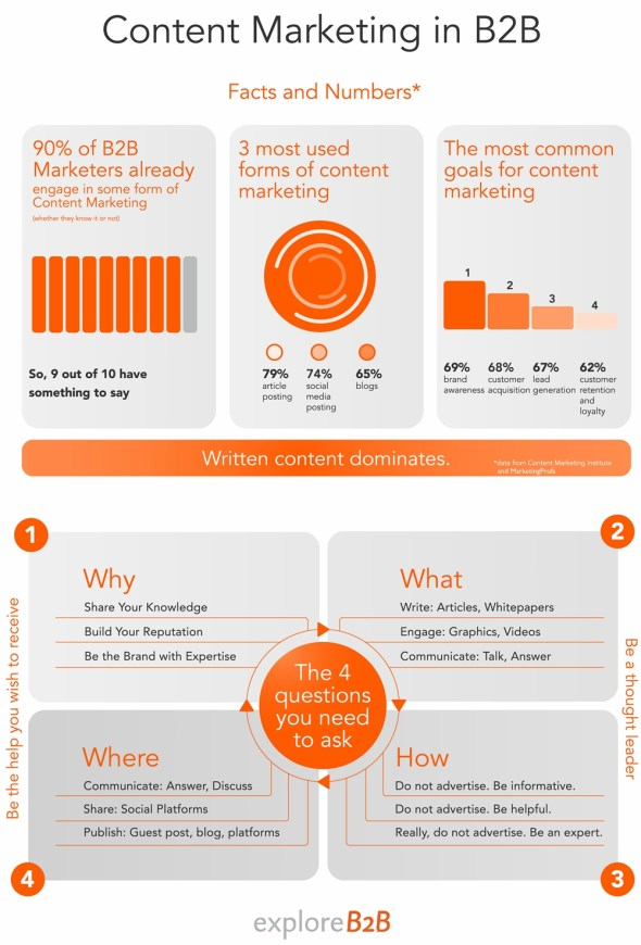 content marketing-b2b
