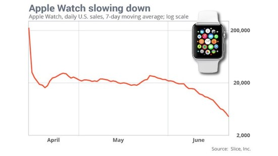 Apple-Watch-Sales-Slice-Apr-to-Jun-2015-800x450
