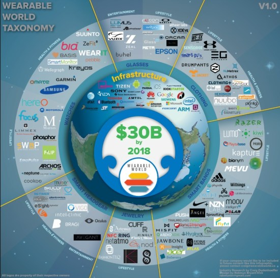 Wearable-World-Infographic