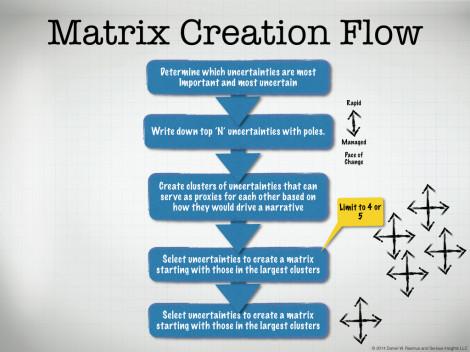 Scenario Planning: Getting to the Matrix