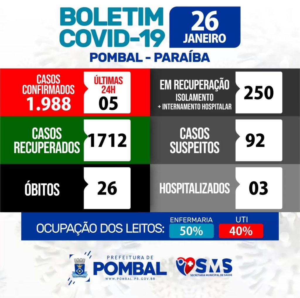 Veja os números da Covid-19 em Pombal nesta terça (26/01)