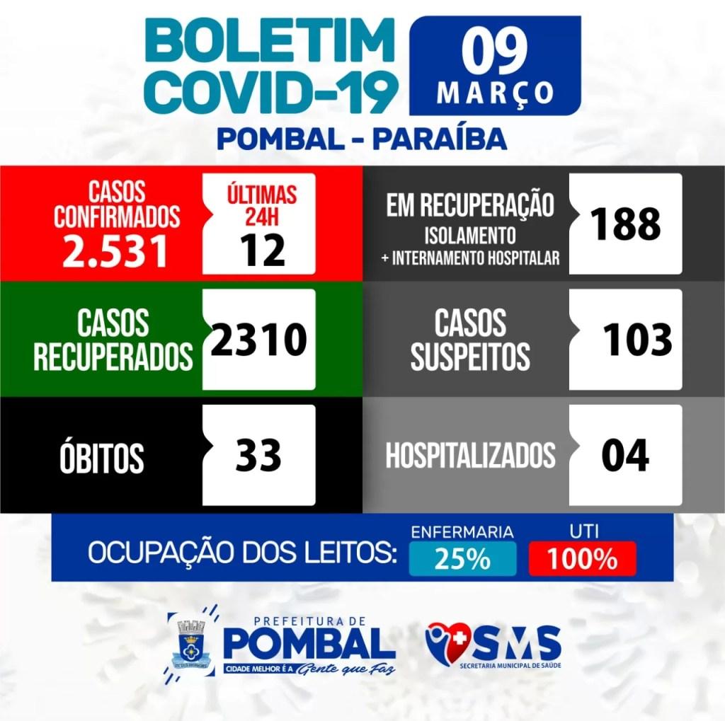 Pombal chega a 2.531 casos de pessoas infectadas pela Covid-19 nesta terça (09/03)