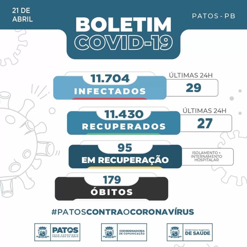 Boletim Epidemiológico da Covid-19 de Patos PB