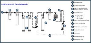 Lab Water Systems | ServAPure