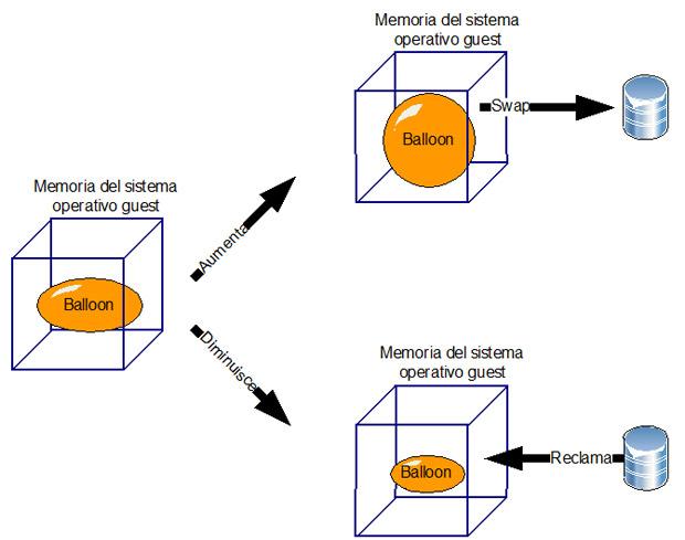 grafico del funzionamento del memory balloon driver