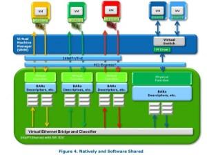 The BroadwellDE Intel Xeon D1500 series and SRIOV