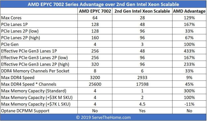 AMD EPYC 7002 V 2nd Gen Intel Xeon Scalable Top Line Comparison