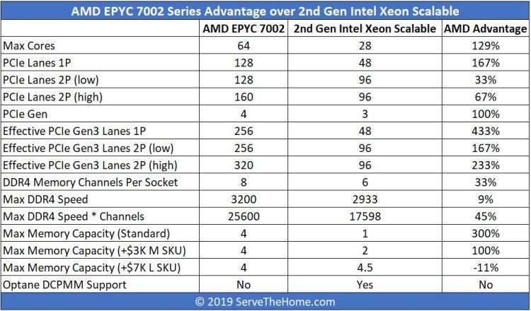AMD EPYC 7002 V 2nd Gen Intel Xeon Scalable Top Line Comparison